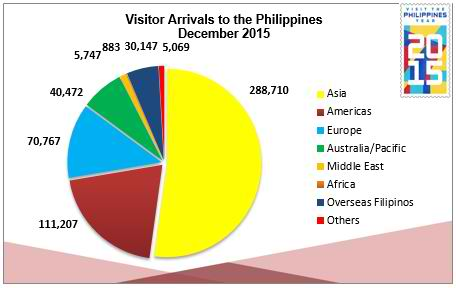visitor-arrivals-to-philippines-by-region