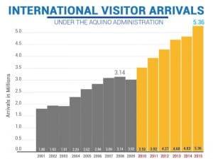 viva-filipinas-visitor-arrivals-2001-to-2015