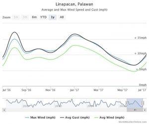 kitesurfing-palawan-linapacan-wind
