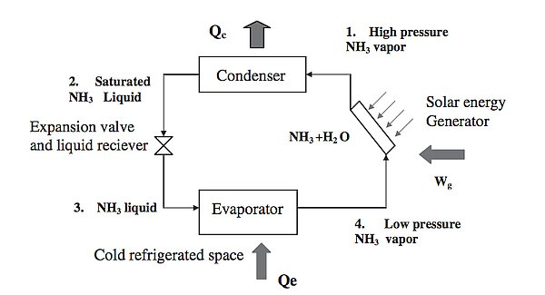 simple-intermittent-absorption-solar-refrigeration-system