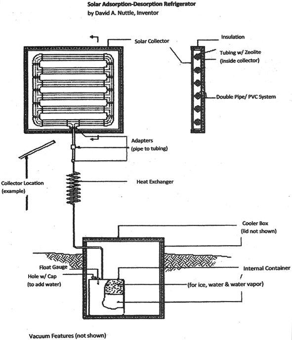 solar-adsorption-desorption-refrigerator