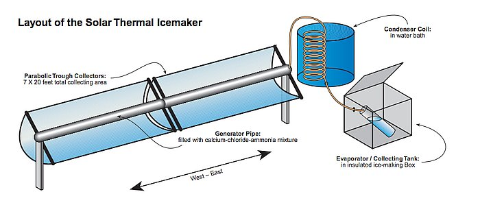 solar-thermal-icemaker